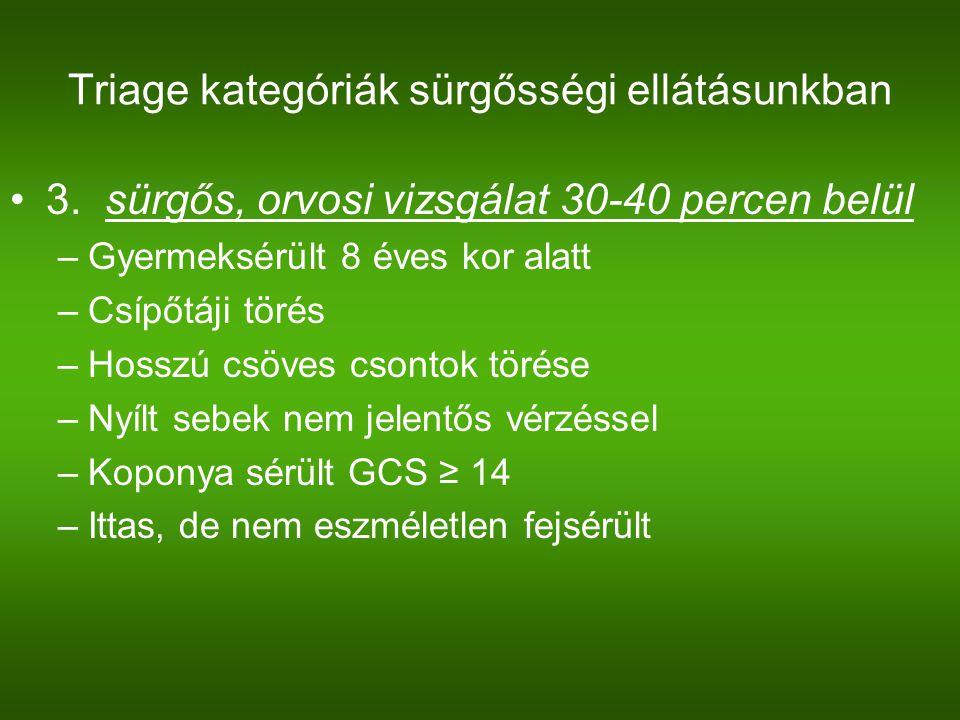 Triage kategóriák sürgősségi ellátásunkban 3. sürgős, orvosi vizsgálat 30-40 percen belül –Gyermeksérült 8 éves kor alatt –Csípőtáji törés –Hosszú csö