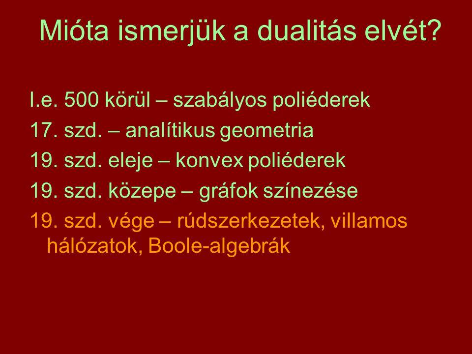 Mióta ismerjük a dualitás elvét? I.e. 500 körül – szabályos poliéderek 17. szd. – analítikus geometria 19. szd. eleje – konvex poliéderek 19. szd. köz