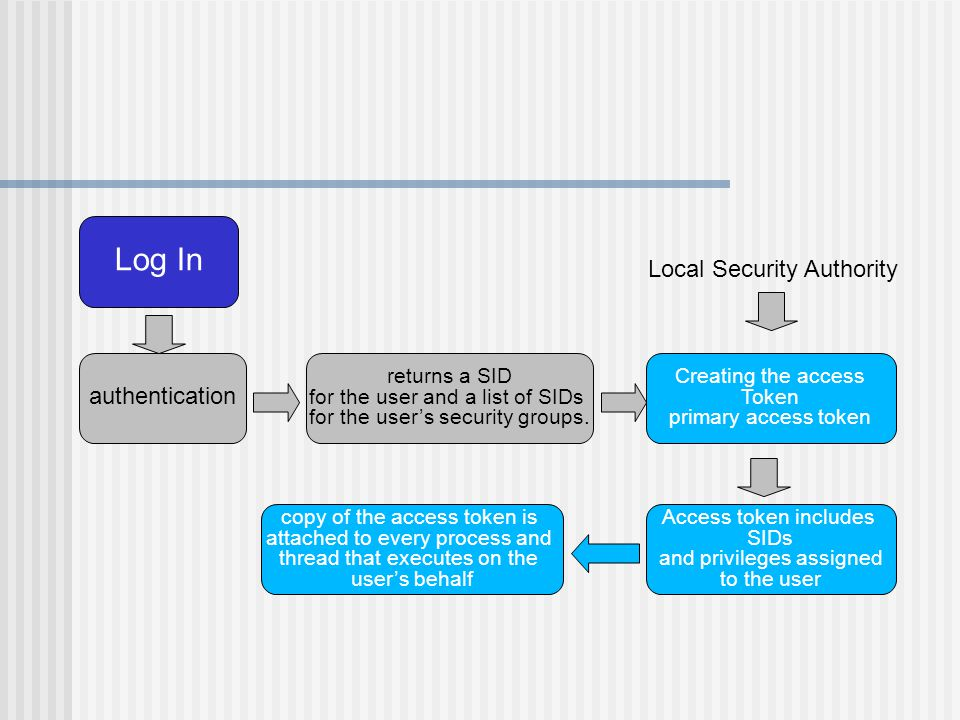 Log In authentication returns a SID for the user and a list of SIDs for the user's security groups.