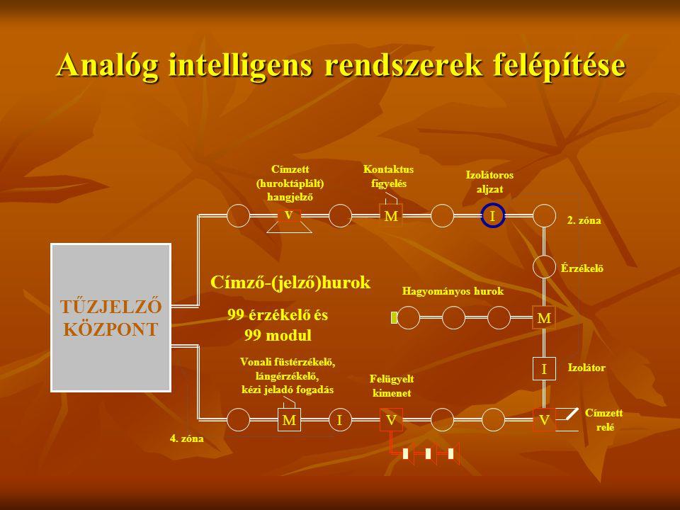 Analóg intelligens rendszerek felépítése TŰZJELZŐ KÖZPONT I M M I VVI V M Címző-(jelző)hurok 99 érzékelő és 99 modul Hagyományos hurok Címzett relé Felügyelt kimenet Címzett (huroktáplált) hangjelző Kontaktus figyelés Izolátoros aljzat Izolátor Vonali füstérzékelő, lángérzékelő, kézi jeladó fogadás Érzékelő 2.