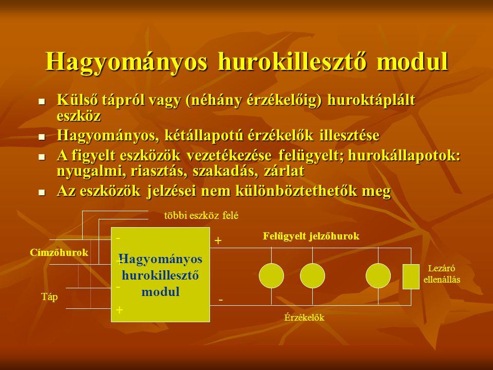 Hagyományos hurokillesztő modul Külső tápról vagy (néhány érzékelőig) huroktáplált eszköz Külső tápról vagy (néhány érzékelőig) huroktáplált eszköz Hagyományos, kétállapotú érzékelők illesztése Hagyományos, kétállapotú érzékelők illesztése A figyelt eszközök vezetékezése felügyelt; hurokállapotok: nyugalmi, riasztás, szakadás, zárlat A figyelt eszközök vezetékezése felügyelt; hurokállapotok: nyugalmi, riasztás, szakadás, zárlat Az eszközök jelzései nem különböztethetők meg Az eszközök jelzései nem különböztethetők meg Címzőhurok Hagyományos hurokillesztő modul Felügyelt jelzőhurok Érzékelők Lezáró ellenállás + - + - többi eszköz felé - + Táp