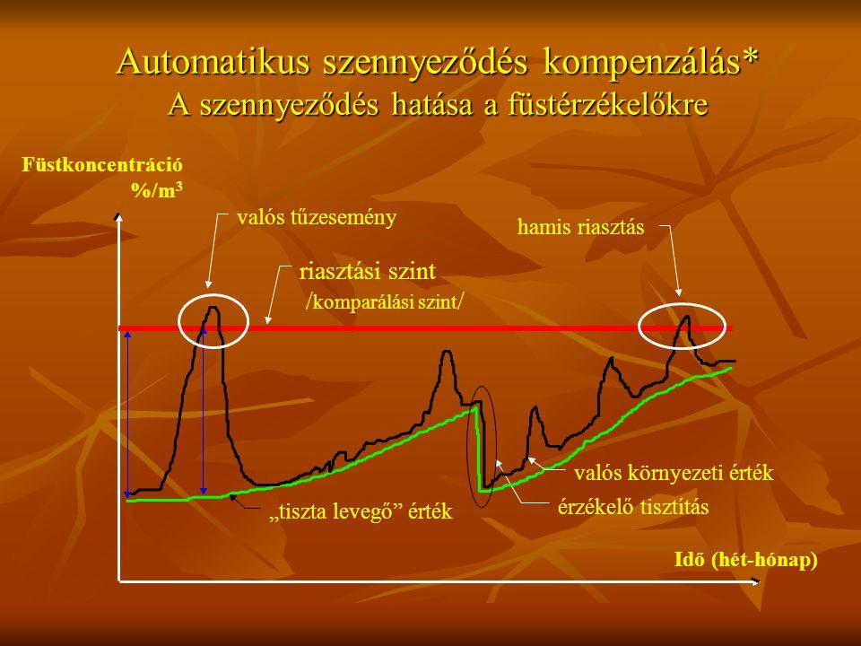 """Automatikus szennyeződés kompenzálás* A szennyeződés hatása a füstérzékelőkre érzékelő tisztítás riasztási szint / komparálási szint / """"tiszta levegő érték valós környezeti érték valós tűzesemény hamis riasztás Füstkoncentráció %/m 3 Idő (hét-hónap)"""