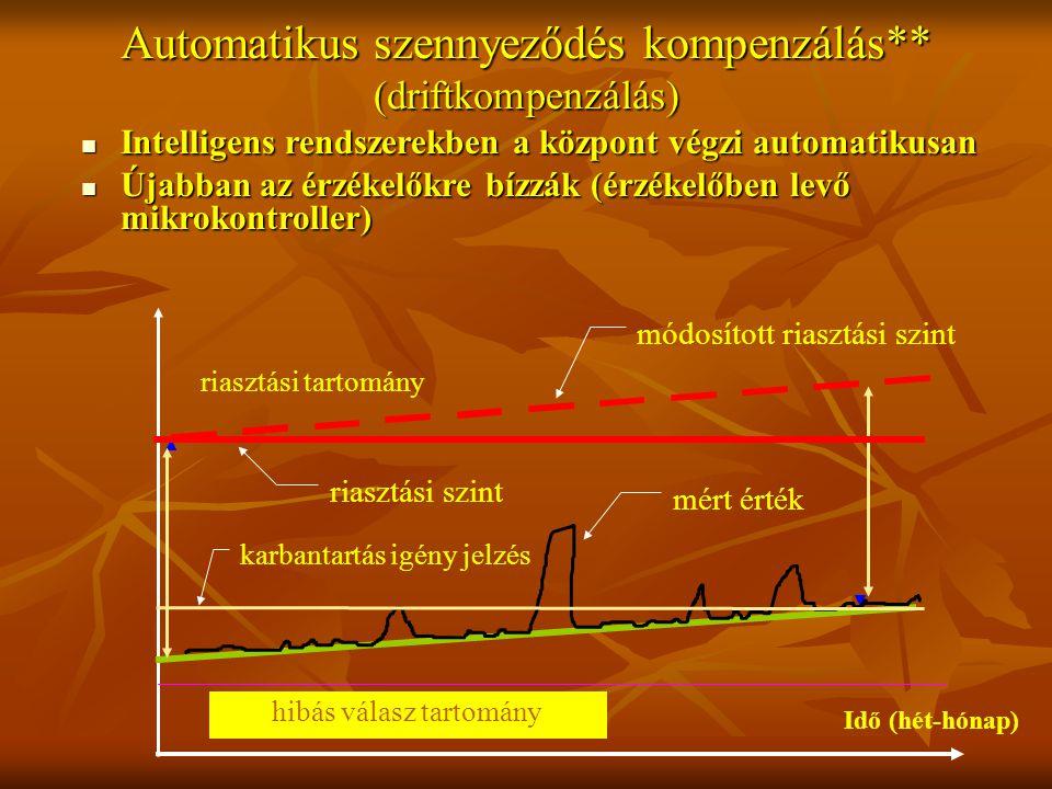 Automatikus szennyeződés kompenzálás** (driftkompenzálás) Intelligens rendszerekben a központ végzi automatikusan Intelligens rendszerekben a központ végzi automatikusan Újabban az érzékelőkre bízzák (érzékelőben levő mikrokontroller) Újabban az érzékelőkre bízzák (érzékelőben levő mikrokontroller) hibás válasz tartomány riasztási tartomány riasztási szint módosított riasztási szint mért érték karbantartás igény jelzés Idő (hét-hónap)