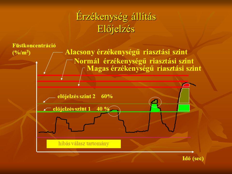 Érzékenység állítás Előjelzés hibás válasz tartomány Alacsony érzékenységű riasztási szint Normál érzékenységű riasztási szint Magas érzékenységű riasztási szint előjelzés szint 1 40 % előjelzés szint 2 60% Idő (sec) Füstkoncentráció (%/m 3 )