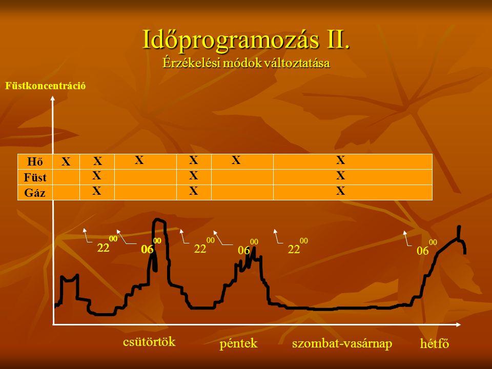 Időprogramozás II.