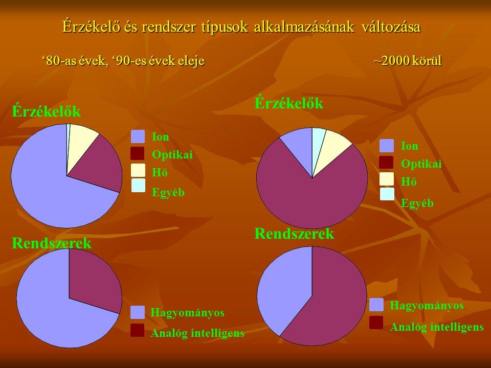 Érzékelő és rendszer típusok alkalmazásának változása '80-as évek, '90-es évek eleje ~2000 körül Ion Optikai Hő Egyéb Érzékelők Rendszerek Hagyományos Analóg intelligens Ion Optikai Hő Egyéb Érzékelők Rendszerek Hagyományos Analóg intelligens
