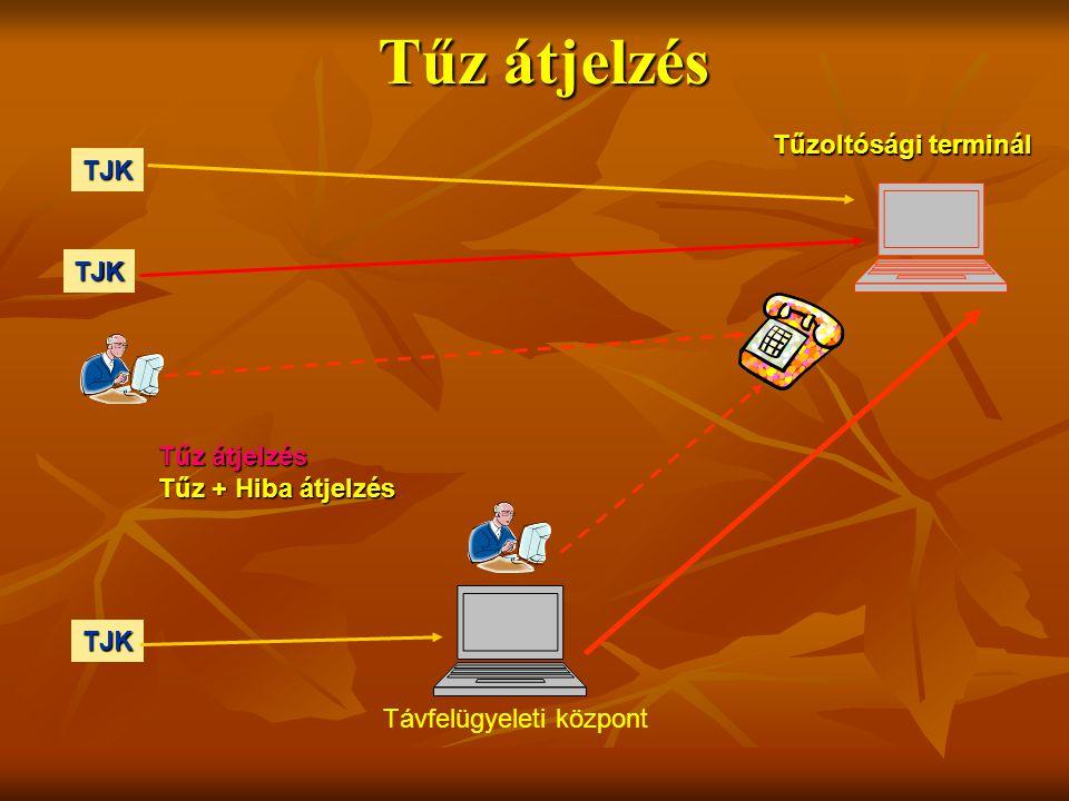 Tűz átjelzés TJK TJK TJK Távfelügyeleti központ Tűzoltósági terminál Tűz átjelzés Tűz + Hiba átjelzés