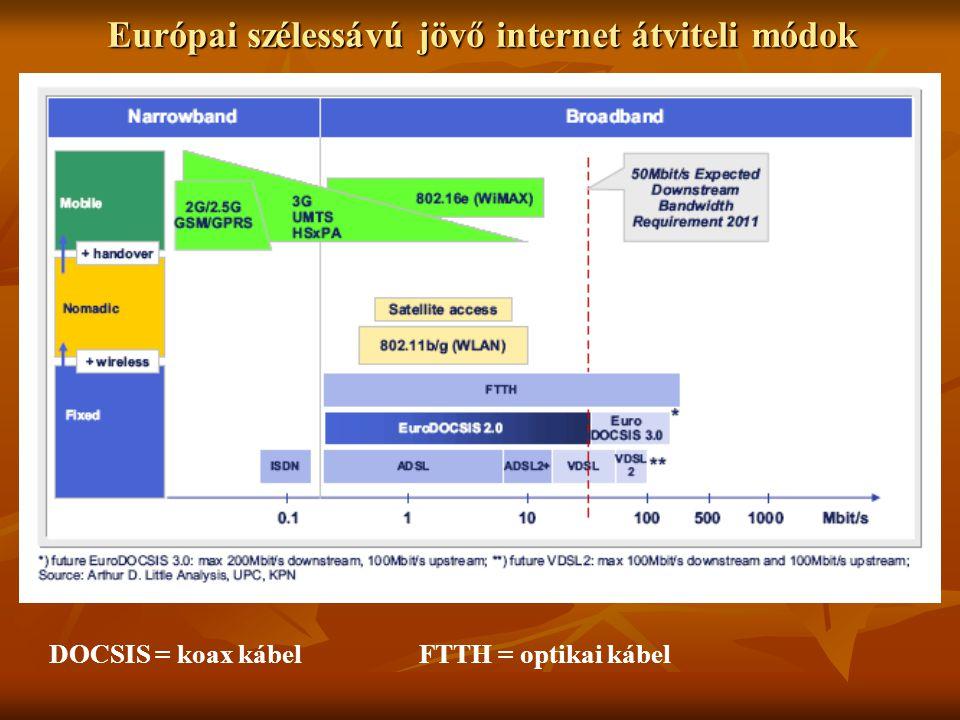 Európai szélessávú jövő internet átviteli módok DOCSIS = koax kábelFTTH = optikai kábel