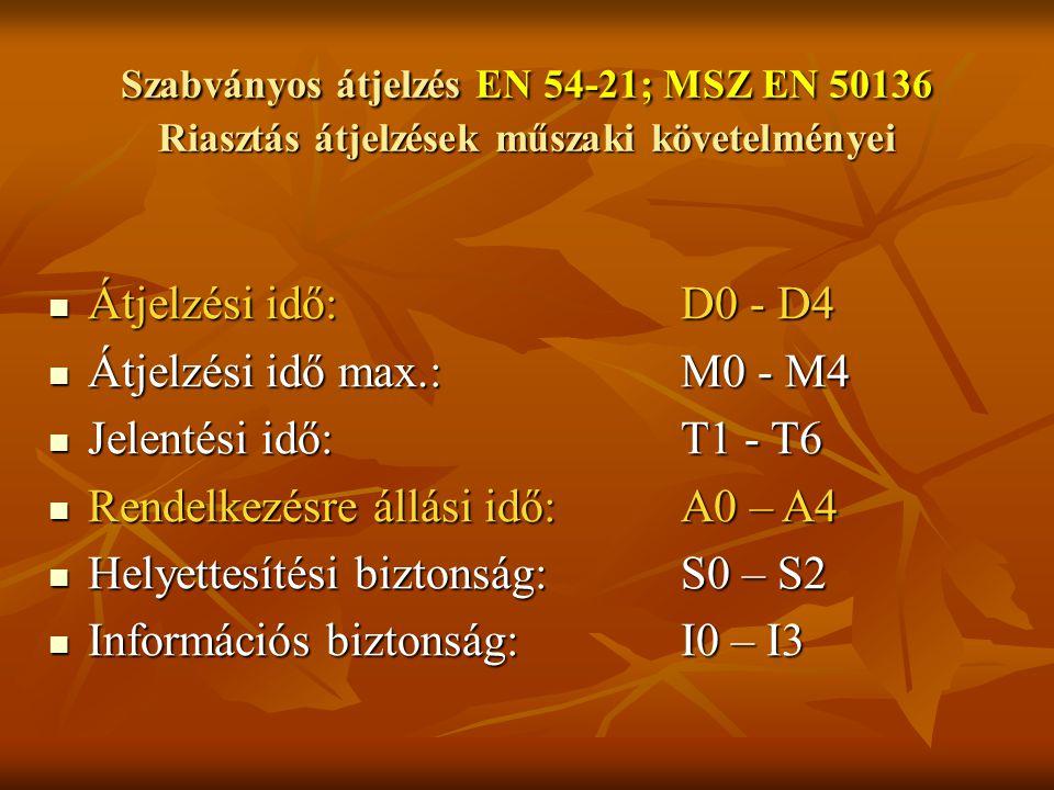 Szabványos átjelzés EN 54-21; MSZ EN 50136 Riasztás átjelzések műszaki követelményei Átjelzési idő:D0 - D4 Átjelzési idő:D0 - D4 Átjelzési idő max.:M0 - M4 Átjelzési idő max.:M0 - M4 Jelentési idő:T1 - T6 Jelentési idő:T1 - T6 Rendelkezésre állási idő:A0 – A4 Rendelkezésre állási idő:A0 – A4 Helyettesítési biztonság:S0 – S2 Helyettesítési biztonság:S0 – S2 Információs biztonság:I0 – I3 Információs biztonság:I0 – I3