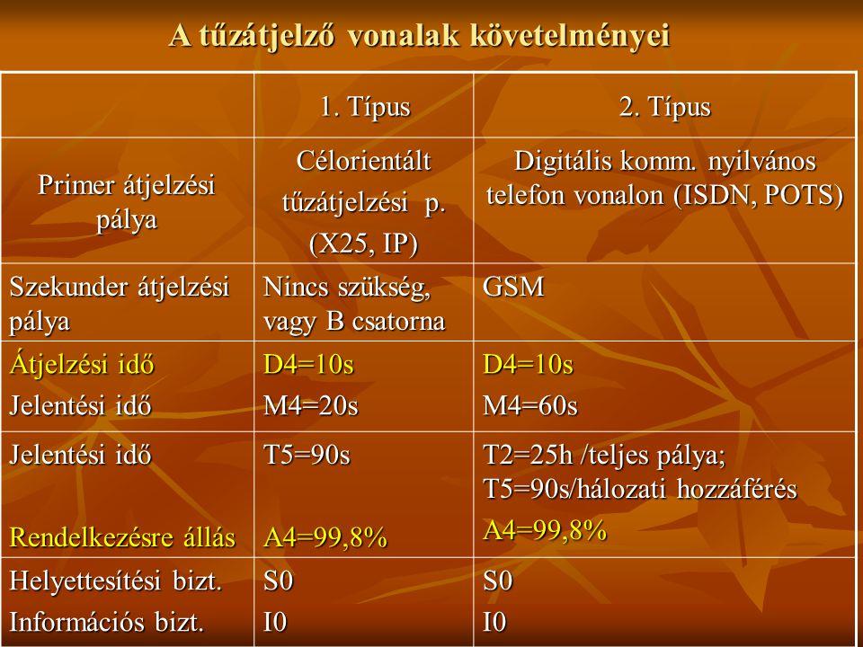 1.Típus 2. Típus Primer átjelzési pálya Célorientált tűzátjelzési p.