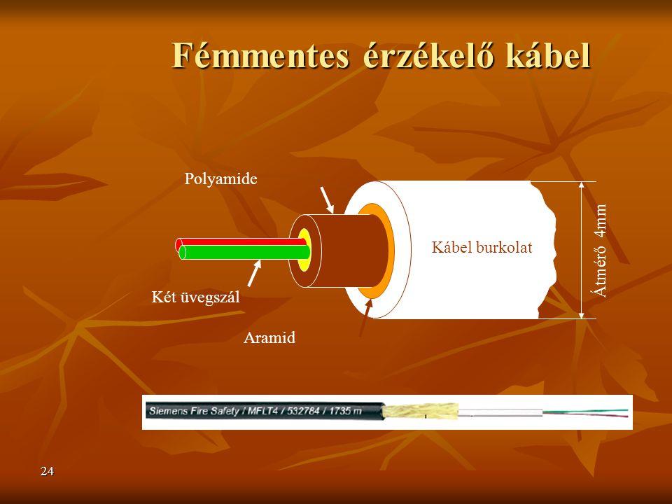 24 Polyamide Két üvegszál Aramid Kábel burkolat Átmérő 4mm Fémmentes érzékelő kábel