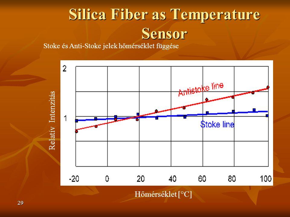 29 Relatív Intenzitás Hőmérséklet [°C] Stoke és Anti-Stoke jelek hőmérséklet függése Silica Fiber as Temperature Sensor