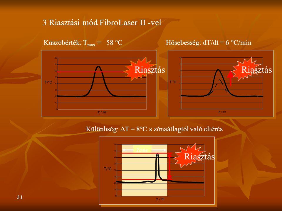 31 Riasztás Küszöbérték: T max = 58 °C 3 Riasztási mód FibroLaser II -vel Riasztás Hősebesség: dT/dt = 6 °C/min Különbség:  T = 8°C s zónaátlagtól való eltérés Riasztás Zone