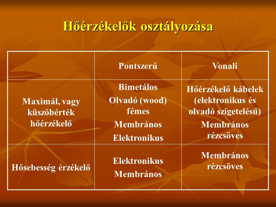 Hőérzékelők osztályozása PontszerűVonali Maximál, vagy küszöbérték hőérzékelő Bimetálos Olvadó (wood) fémes Membrános Elektronikus Hőérzékelő kábelek (elektronikus és olvadó szigetelésű) Membrános rézcsöves Hősebesség érzékelő Elektronikus Membrános Membrános rézcsöves