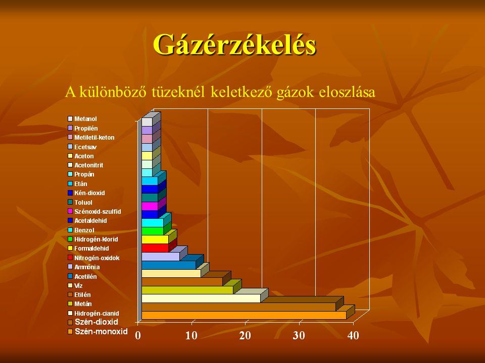 Gázérzékelés A különböző tüzeknél keletkező gázok eloszlása
