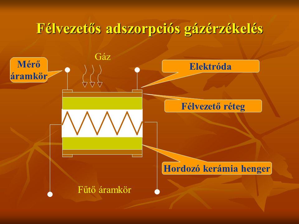 Félvezetős adszorpciós gázérzékelés Hordozó kerámia henger Fűtő áramkör Elektróda Félvezető réteg Gáz Mérő áramkör