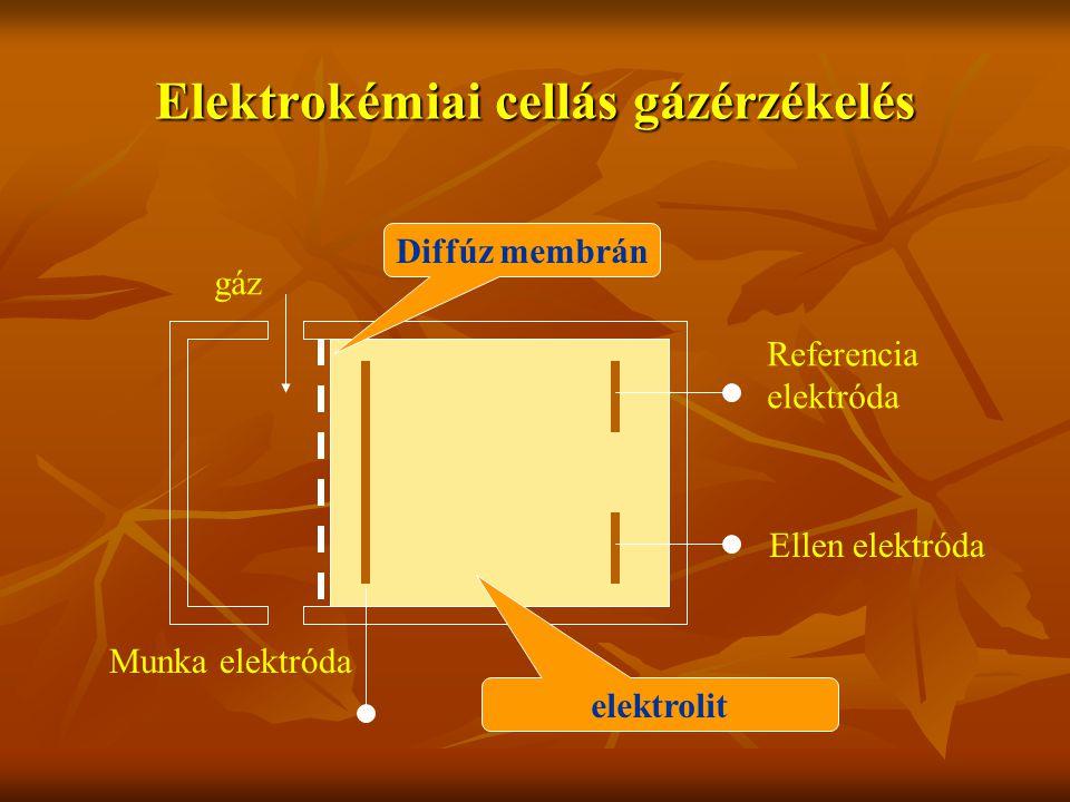 Elektrokémiai cellás gázérzékelés Diffúz membrán elektrolit Munka elektróda Referencia elektróda Ellen elektróda gáz