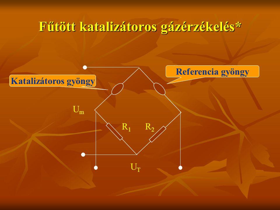 Fűtött katalizátoros gázérzékelés* UTUT UmUm Katalizátoros gyöngy Referencia gyöngy R1R1 R2R2