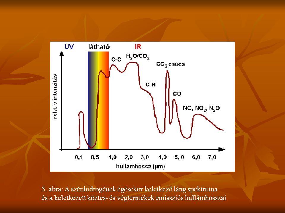 5. ábra: A szénhidrogének égésekor keletkező láng spektruma és a keletkezett köztes- és végtermékek emissziós hullámhosszai