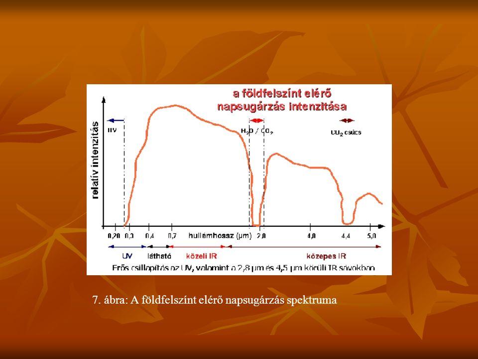 7. ábra: A földfelszínt elérő napsugárzás spektruma