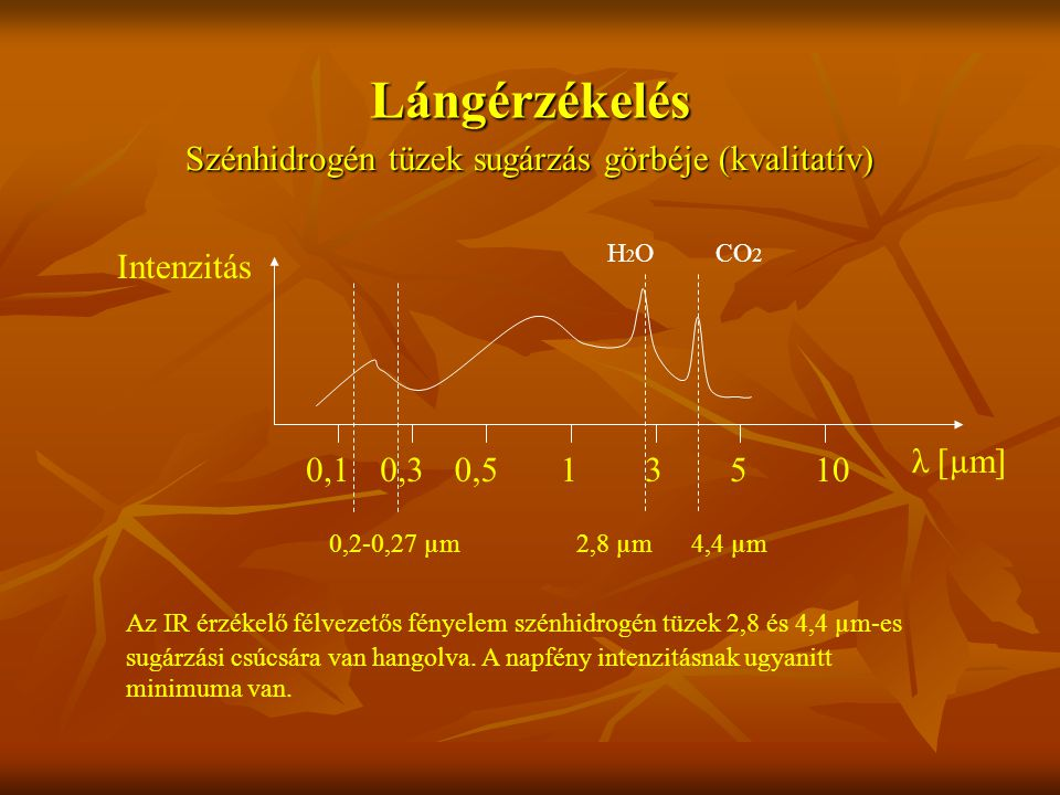 Lángérzékelés Szénhidrogén tüzek sugárzás görbéje (kvalitatív) λ [µm] 351010,10,30,5 2,8 µm4,4 µm0,2-0,27 µm Intenzitás Az IR érzékelő félvezetős fényelem szénhidrogén tüzek 2,8 és 4,4 µm-es sugárzási csúcsára van hangolva.