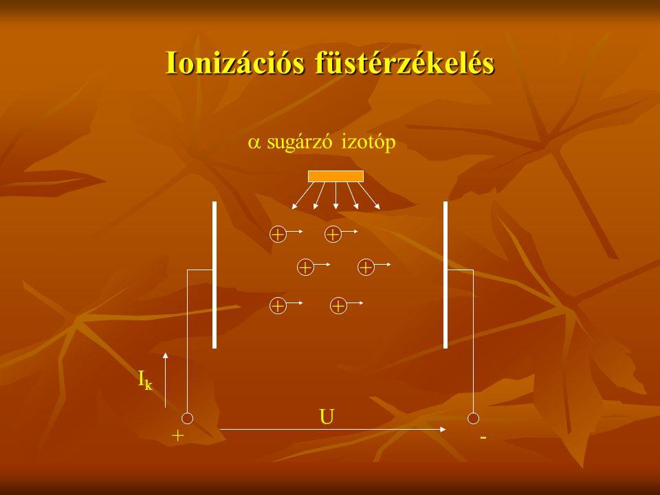 Ionizációs füstérzékelés U IkIk +- ++++++  sugárzó izotóp