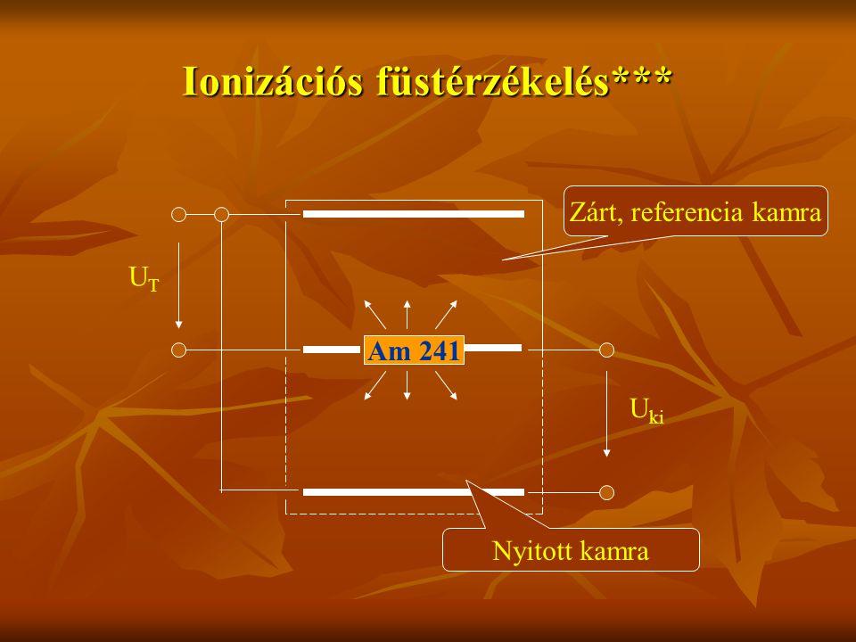Ionizációs füstérzékelés*** Am 241 UTUT U ki Zárt, referencia kamra Nyitott kamra