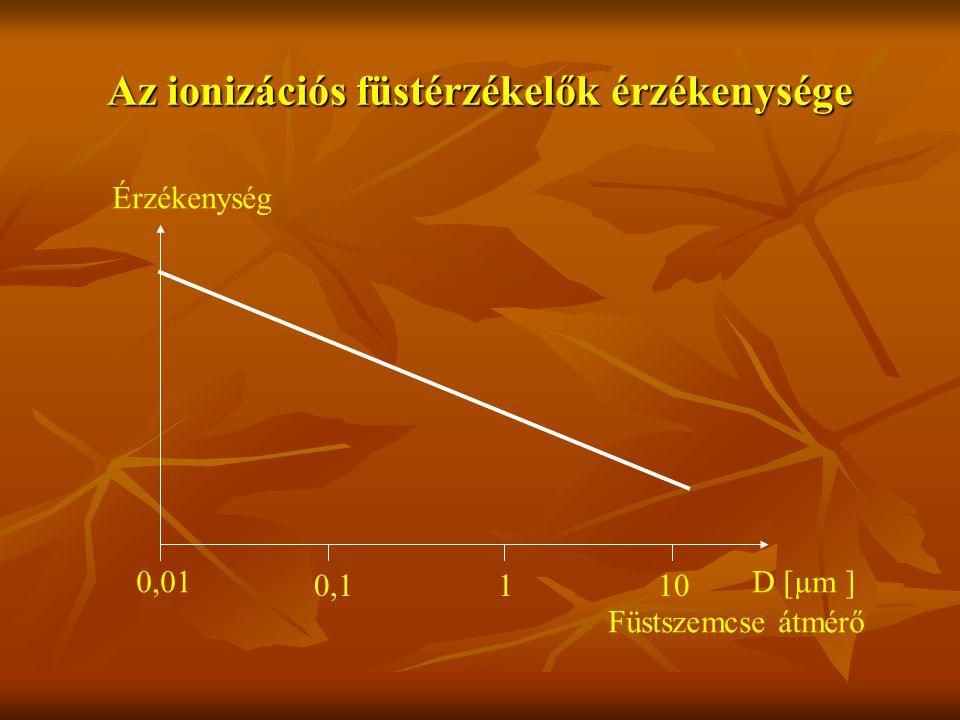 Az ionizációs füstérzékelők érzékenysége 0,01 0,1110 D [µm ] Érzékenység Füstszemcse átmérő