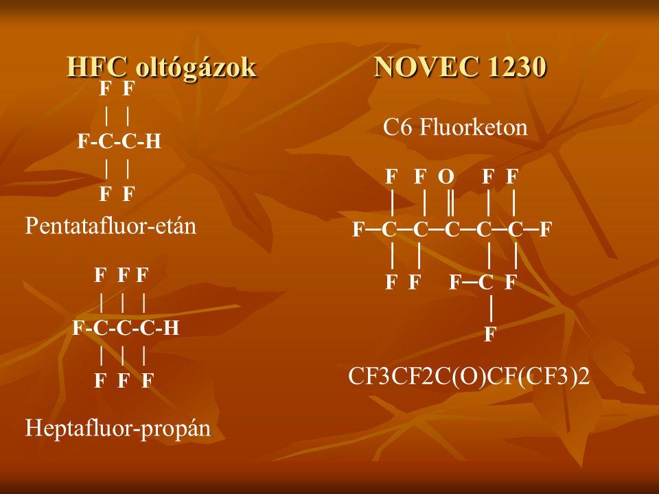 HFC oltógázok NOVEC 1230 F F F | | | F-C-C-C-H | | | F F F Heptafluor-propán F F | F-C-C-H | F F Pentatafluor-etán F F O F F │ │ ║ │ │ F─C─C─C─C─C─F │ │ │ │ F F F─C F │ F CF3CF2C(O)CF(CF3)2 C6 Fluorketon