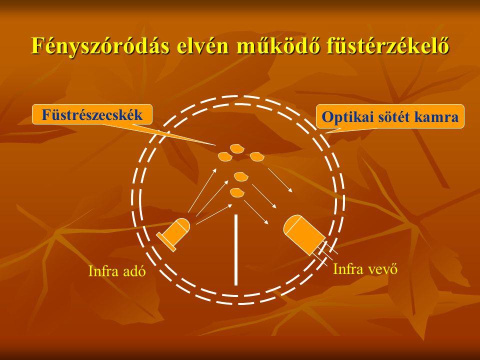 Fényszóródás elvén működő füstérzékelő Infra adó Infra vevő Optikai sötét kamra Füstrészecskék