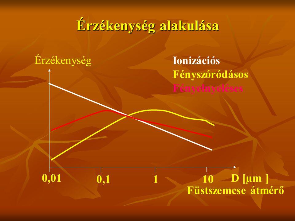 Érzékenység alakulása 0,01 0,1110 D [µm ] Érzékenység Füstszemcse átmérő Ionizációs Fényszóródásos Fényelnyeléses