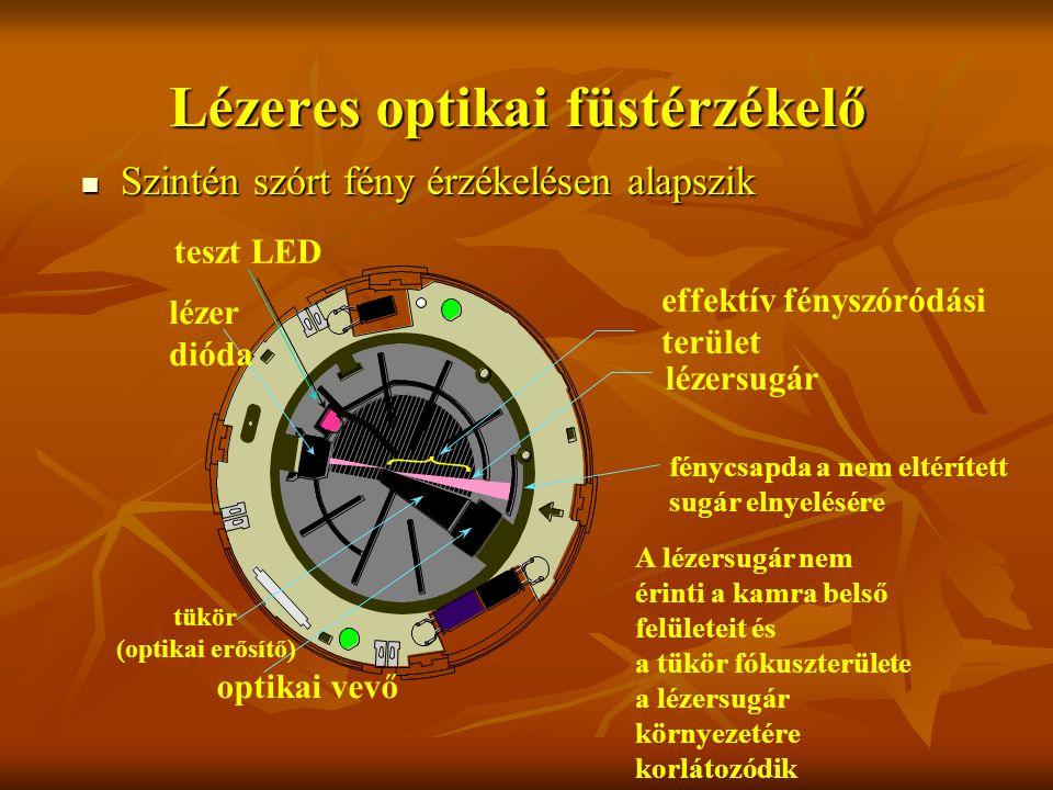 Lézeres optikai füstérzékelő Szintén szórt fény érzékelésen alapszik Szintén szórt fény érzékelésen alapszik