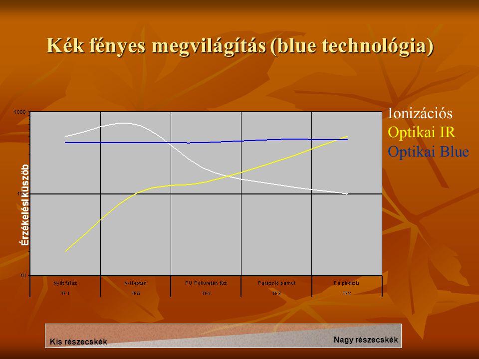 Kék fényes megvilágítás (blue technológia) Kis részecskék Nagy részecskék Érzékelési küszöb Ionizációs Optikai IR Optikai Blue