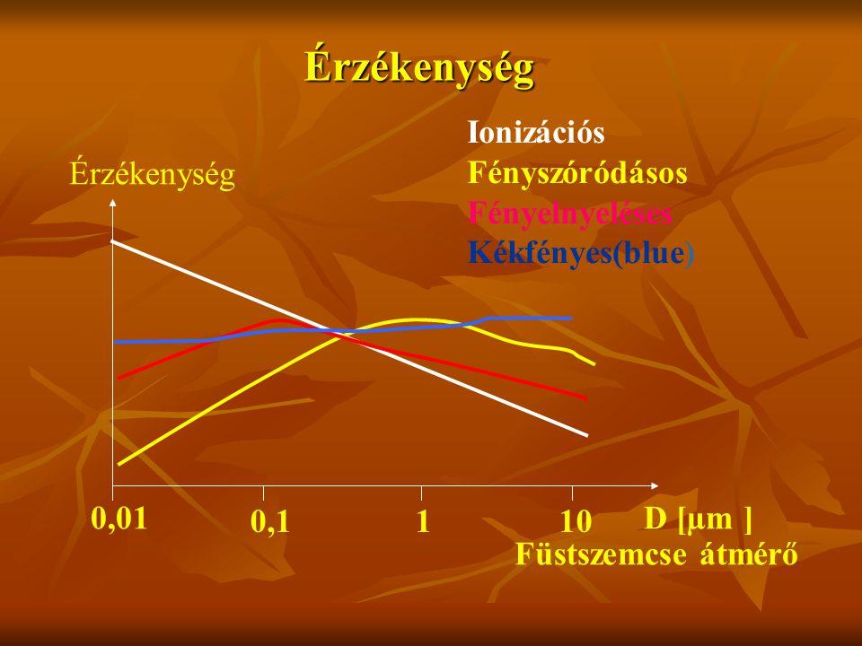 0,01 0,1110 D [µm ] Érzékenység Füstszemcse átmérő Ionizációs Fényszóródásos Fényelnyeléses Kékfényes(blue) Érzékenység