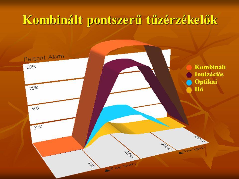 Kombinált pontszerű tűzérzékelők Kombinált Ionizációs Optikai Hő