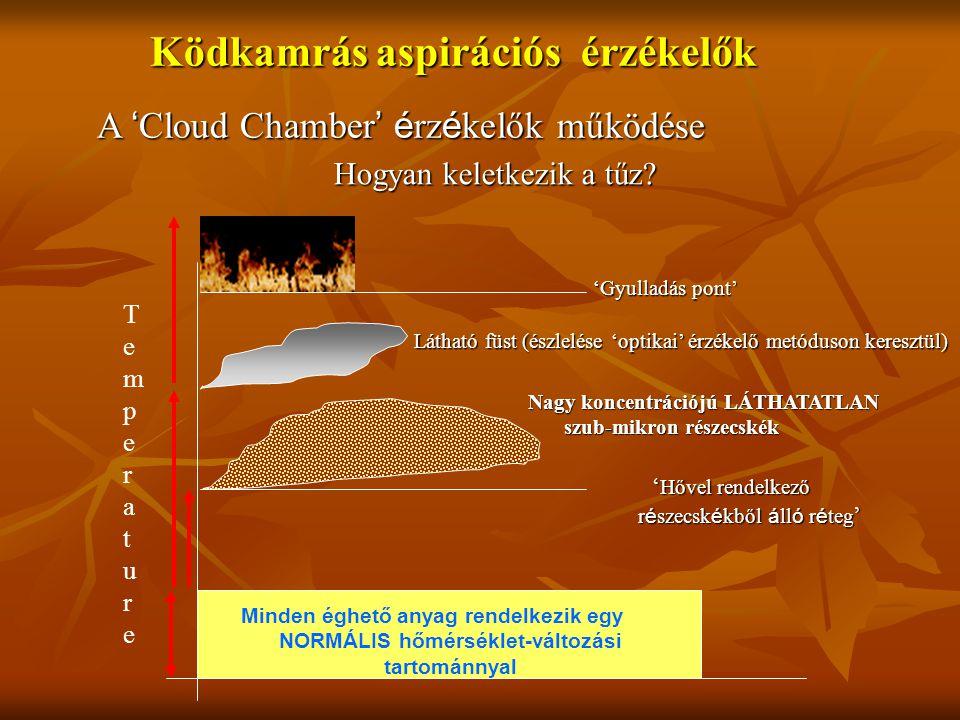 Ködkamrás aspirációs érzékelők ' Hővel rendelkező r é szecsk é kből á ll ó r é teg ' Minden éghető anyag rendelkezik egy NORMÁLIS hőmérséklet-változási tartománnyal TemperatureTemperature 'Gyulladás pont' Nagy koncentrációjú LÁTHATATLAN szub-mikron részecskék Látható füst (észlelése 'optikai' érzékelő metóduson keresztül) A ' Cloud Chamber ' é rz é kelők működése Hogyan keletkezik a tűz?