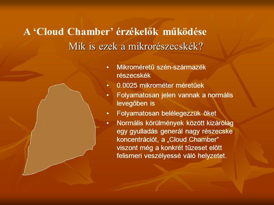A 'Cloud Chamber' érzékelők működése Mik is ezek a mikrorészecskék.