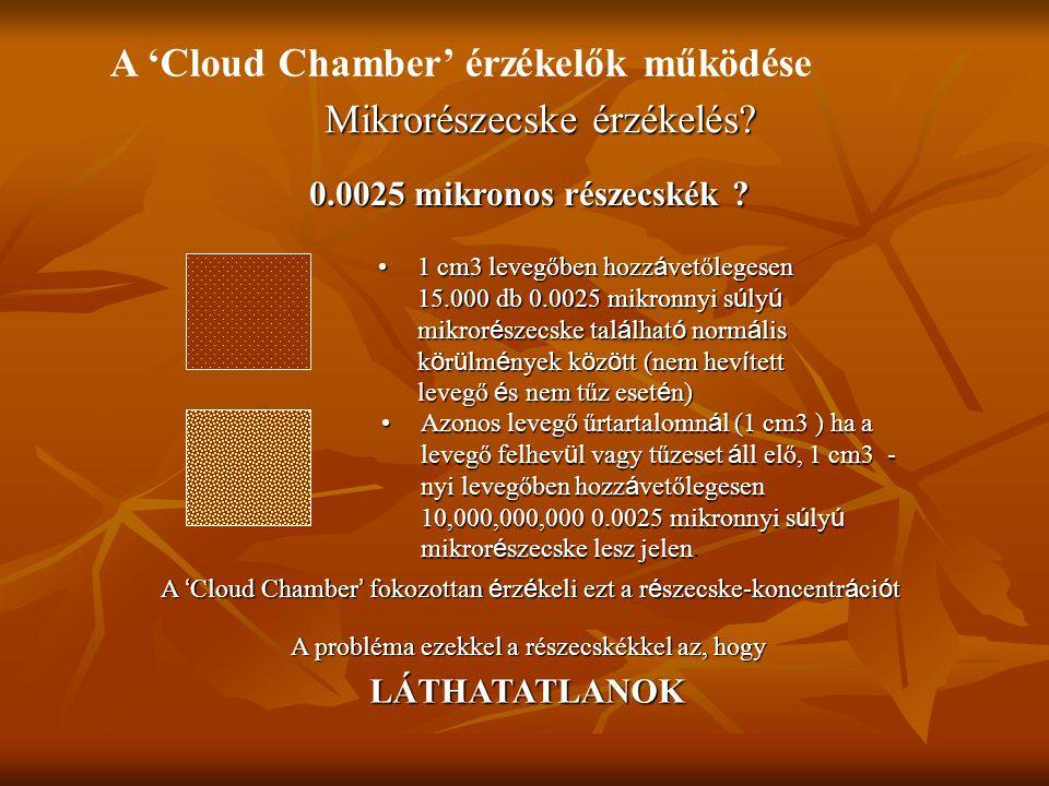 A ' Cloud Chamber ' fokozottan é rz é keli ezt a r é szecske-koncentr á ci ó t 1 cm3 levegőben hozz á vetőlegesen 15.000 db 0.0025 mikronnyi s ú ly ú mikror é szecske tal á lhat ó norm á lis k ö r ü lm é nyek k ö z ö tt (nem hev í tett levegő é s nem tűz eset é n)1 cm3 levegőben hozz á vetőlegesen 15.000 db 0.0025 mikronnyi s ú ly ú mikror é szecske tal á lhat ó norm á lis k ö r ü lm é nyek k ö z ö tt (nem hev í tett levegő é s nem tűz eset é n) Azonos levegő űrtartalomn á l (1 cm3 ) ha a levegő felhev ü l vagy tűzeset á ll elő, 1 cm3 - nyi levegőben hozz á vetőlegesen 10,000,000,000 0.0025 mikronnyi s ú ly ú mikror é szecske lesz jelenAzonos levegő űrtartalomn á l (1 cm3 ) ha a levegő felhev ü l vagy tűzeset á ll elő, 1 cm3 - nyi levegőben hozz á vetőlegesen 10,000,000,000 0.0025 mikronnyi s ú ly ú mikror é szecske lesz jelen.