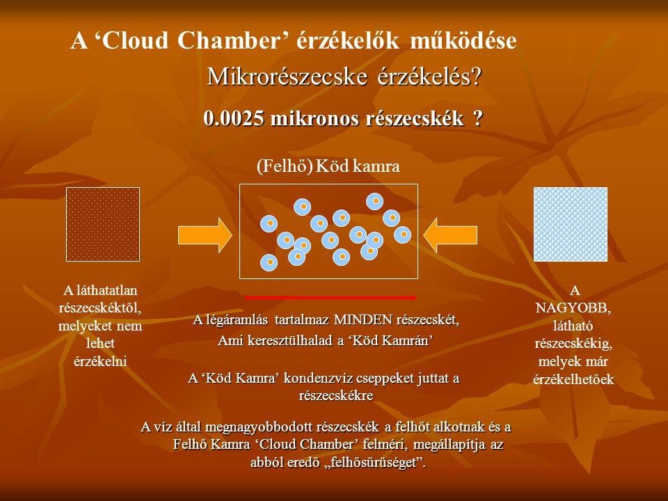 """A 'Köd Kamra' kondenzvíz cseppeket juttat a részecskékre A víz által megnagyobbodott részecskék a felhőt alkotnak és a Felhő Kamra 'Cloud Chamber' felméri, megállapítja az abból eredő """"felhősűrűséget ."""