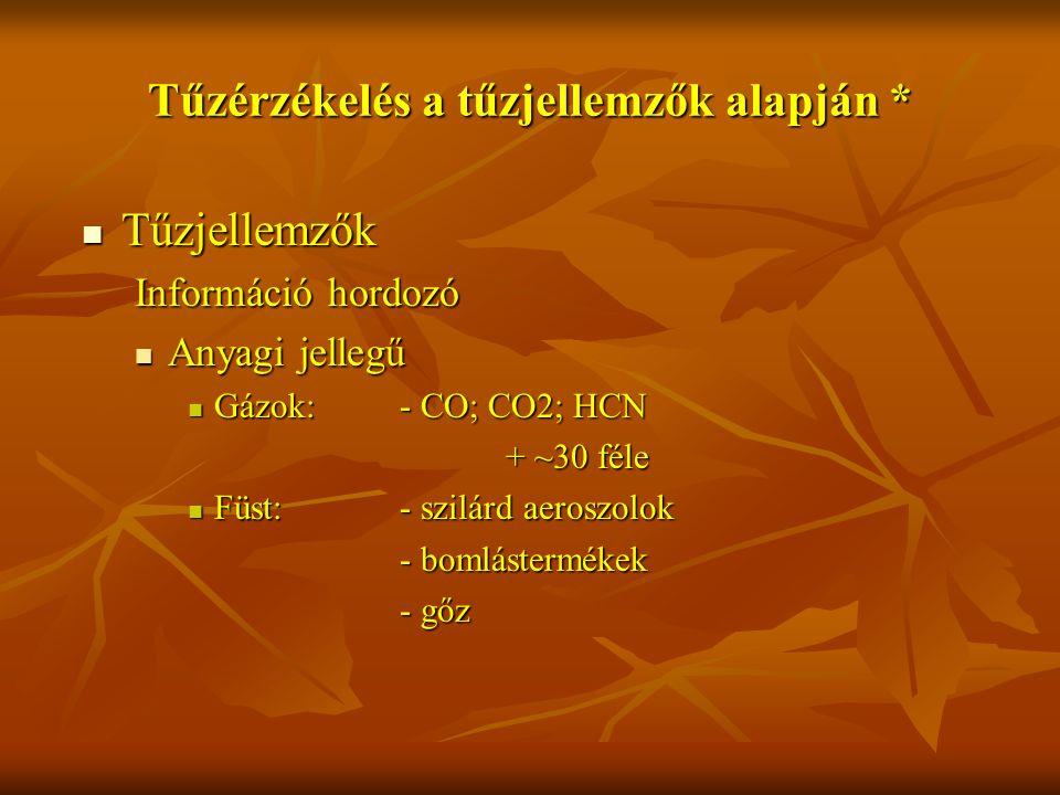 Tűzérzékelés a tűzjellemzők alapján * Tűzjellemzők Tűzjellemzők Információ hordozó Anyagi jellegű Anyagi jellegű Gázok:- CO; CO2; HCN Gázok:- CO; CO2; HCN + ~30 féle Füst: - szilárd aeroszolok Füst: - szilárd aeroszolok - bomlástermékek - gőz