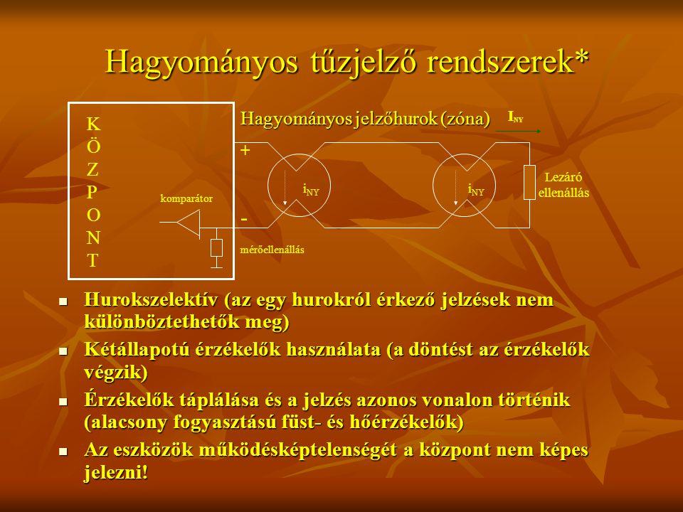 Hagyományos tűzjelző rendszerek* Hurokszelektív (az egy hurokról érkező jelzések nem különböztethetők meg) Hurokszelektív (az egy hurokról érkező jelzések nem különböztethetők meg) Kétállapotú érzékelők használata (a döntést az érzékelők végzik) Kétállapotú érzékelők használata (a döntést az érzékelők végzik) Érzékelők táplálása és a jelzés azonos vonalon történik (alacsony fogyasztású füst- és hőérzékelők) Érzékelők táplálása és a jelzés azonos vonalon történik (alacsony fogyasztású füst- és hőérzékelők) Az eszközök működésképtelenségét a központ nem képes jelezni.