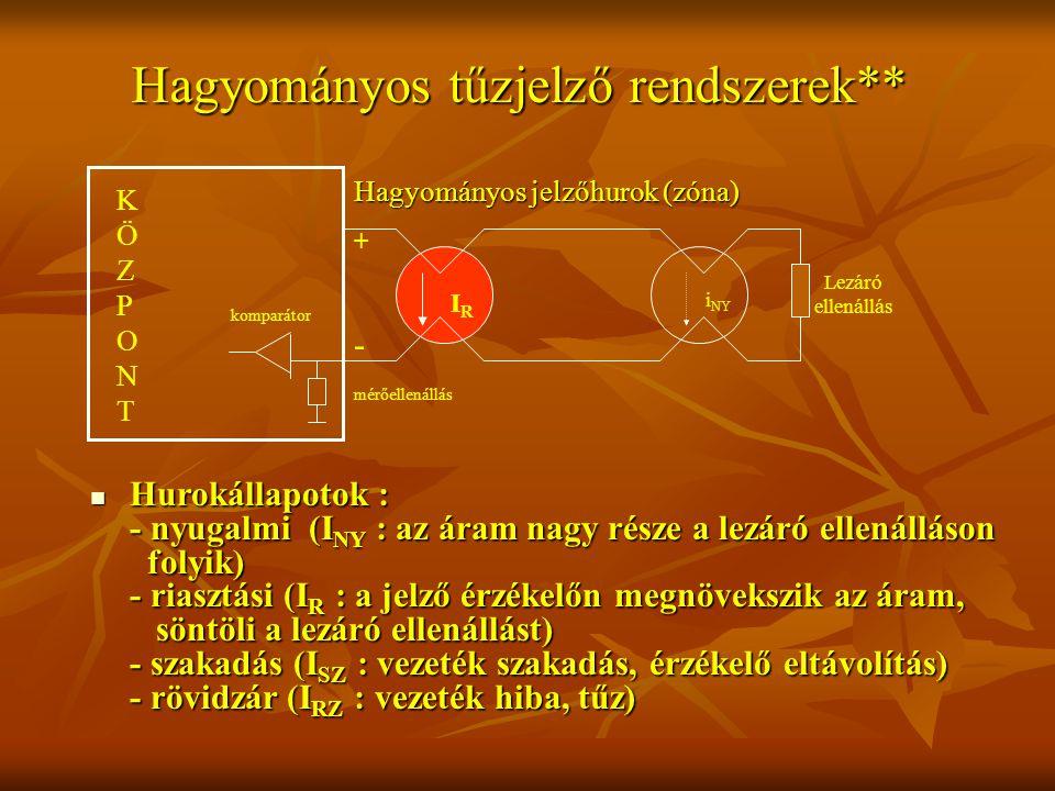 Hagyományos tűzjelző rendszerek** Lezáró ellenállás IRIR i NY KÖZPONTKÖZPONT Hagyományos jelzőhurok (zóna) komparátor mérőellenállás + - Hurokállapotok : - nyugalmi (I NY : az áram nagy része a lezáró ellenálláson folyik) - riasztási (I R : a jelző érzékelőn megnövekszik az áram, söntöli a lezáró ellenállást) - szakadás (I SZ : vezeték szakadás, érzékelő eltávolítás) - rövidzár (I RZ : vezeték hiba, tűz) Hurokállapotok : - nyugalmi (I NY : az áram nagy része a lezáró ellenálláson folyik) - riasztási (I R : a jelző érzékelőn megnövekszik az áram, söntöli a lezáró ellenállást) - szakadás (I SZ : vezeték szakadás, érzékelő eltávolítás) - rövidzár (I RZ : vezeték hiba, tűz)