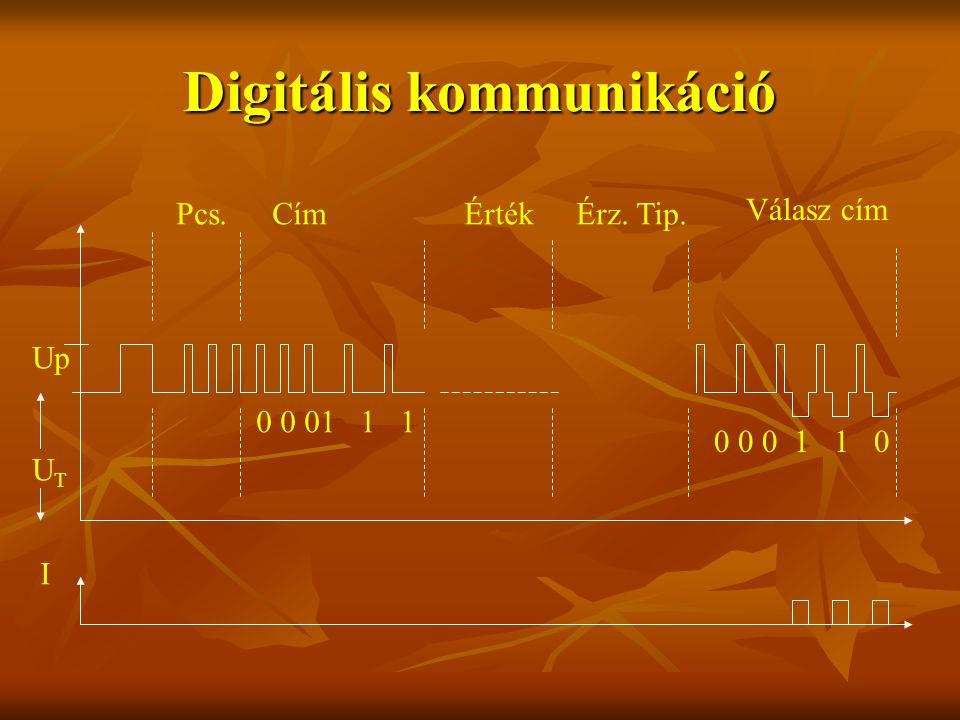 Digitális kommunikáció UTUT Up Pcs.CímÉrtékÉrz. Tip. Válasz cím 0 0 01 1 1 0 0 0 1 1 0 I