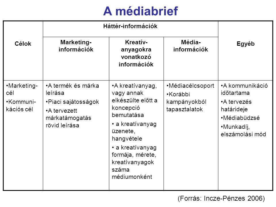 A médiabrief Célok Háttér-információk Egyéb Marketing- információk Kreatív- anyagokra vonatkozó információk Média- információk Marketing- cél Kommuni-