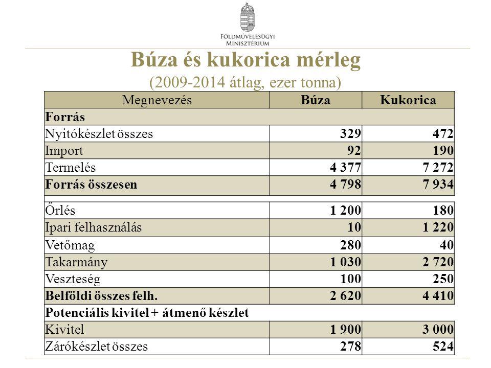 Búza és kukorica mérleg (2009-2014 átlag, ezer tonna) MegnevezésBúzaKukorica Forrás Nyitókészlet összes329472 Import92190 Termelés4 3777 272 Forrás ös