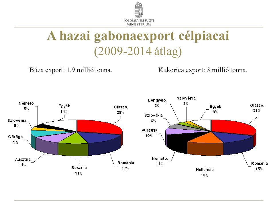 A hazai gabonaexport célpiacai (2009-2014 átlag) Búza export: 1,9 millió tonna. Kukorica export: 3 millió tonna.