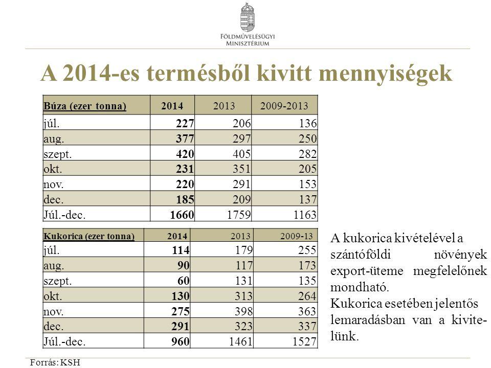 A 2014-es termésből kivitt mennyiségek Búza (ezer tonna)2014 20132009-2013 júl.227206136 aug.377297250 szept.420405282 okt.231351205 nov.220291153 dec
