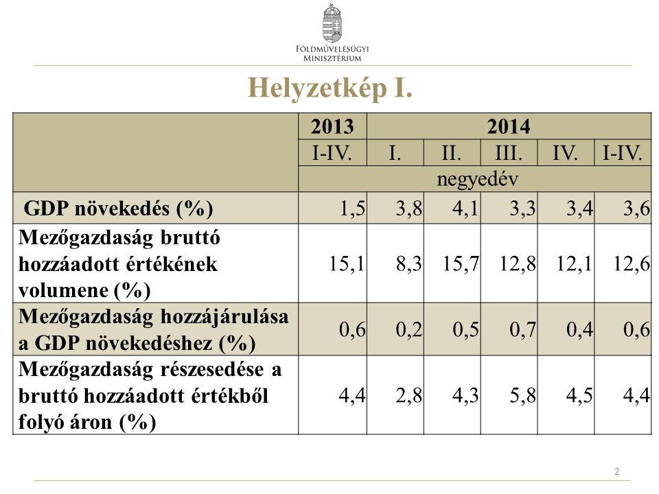 Helyzetkép I. 2 20132014 I-IV.I.II.III.IV.I-IV. negyedév GDP növekedés (%)1,53,84,13,33,43,6 Mezőgazdaság bruttó hozzáadott értékének volumene (%) 15,