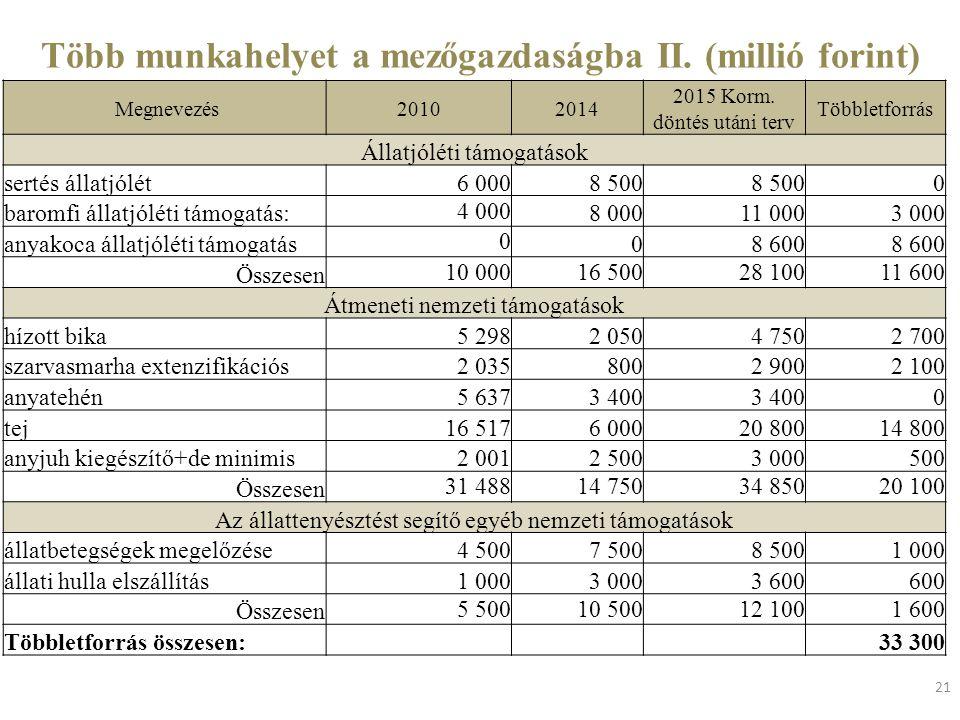 Több munkahelyet a mezőgazdaságba II. (millió forint) 21 Megnevezés20102014 2015 Korm. döntés utáni terv Többletforrás Állatjóléti támogatások sertés