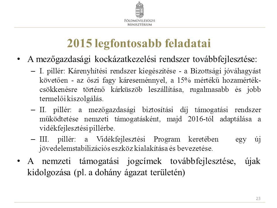 2015 legfontosabb feladatai A mezőgazdasági kockázatkezelési rendszer továbbfejlesztése: – I. pillér: Kárenyhítési rendszer kiegészítése - a Bizottság